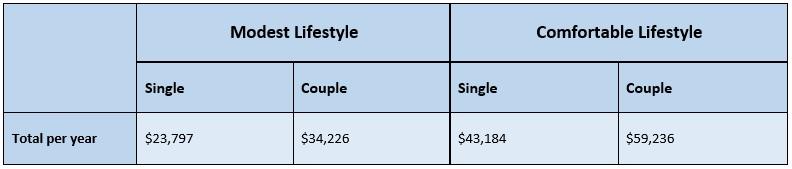 Retirment Lifestyle Figures